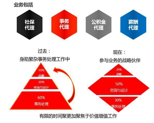 天津人力资源外包